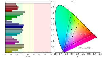 Samsung CHG70 Color Gamut DCI-P3 Picture
