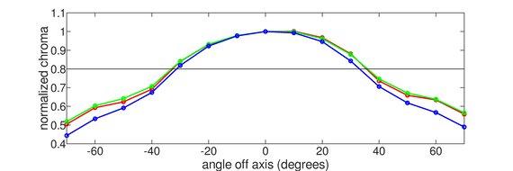 ASUS VG279QM Vertical Chroma Graph