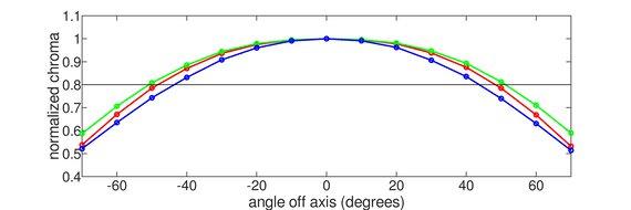 ASUS ProArt Display PA278QV Horizontal Chroma Graph