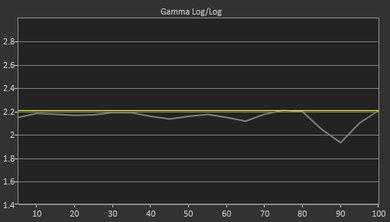 LG E8 OLED Pre Gamma Curve Picture