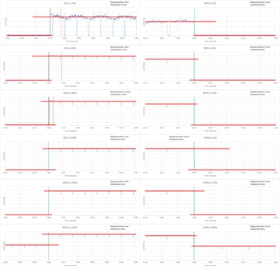 LG C6 Response Time Chart