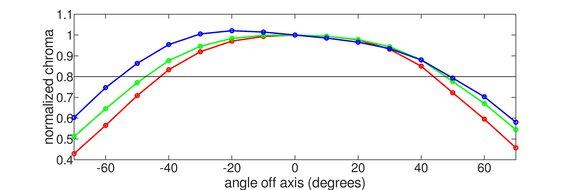 LG 32GP850-B Horizontal Chroma Graph