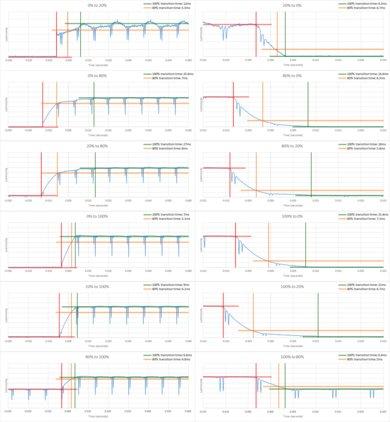 LG SJ8500 Response Time Chart