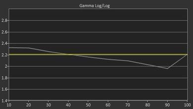Samsung MU8000 Pre Gamma Curve Picture