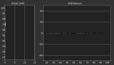 Samsung Q7F Post Calibration Picture