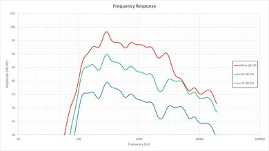 Sony X810C Frequency Response Picture