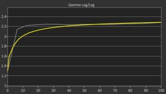 Gigabyte M27Q Pre Gamma Curve Picture Sample