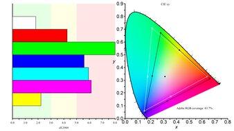 AOC 24G2 Color Gamut ARGB Picture