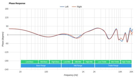 Monoprice 10799 Phase Response