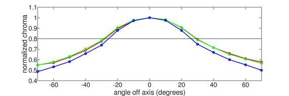 Gigabyte G32QC Vertical Chroma Graph