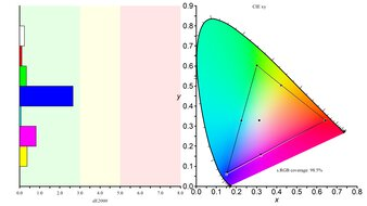 LG 32GN650-B Color Gamut sRGB Picture