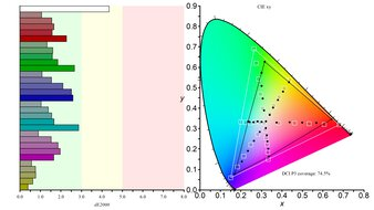 ASUS ROG Swift 360Hz PG259QN Color Gamut DCI-P3 Picture