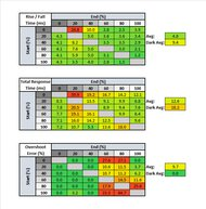 LG 32GN650-B Response Time Table