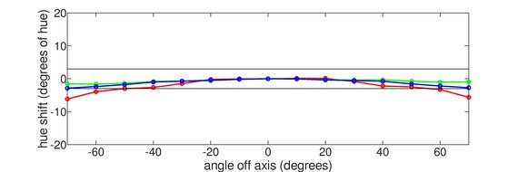 Gigabyte G32QC Horizontal Hue Graph