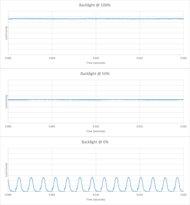 Sony X940E Backlight chart