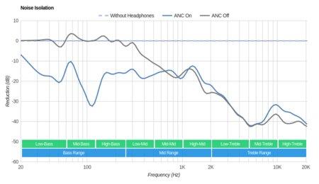 Parrot Zik 2/Zik 2.0 Wireless Noise Isolation