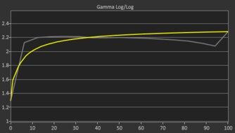 Dell S2721D Pre Gamma Curve Picture