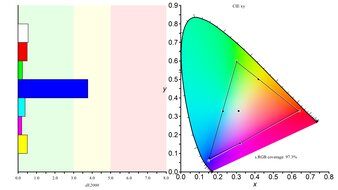 ASUS TUF Gaming VG34VQL1B Color Gamut sRGB Picture