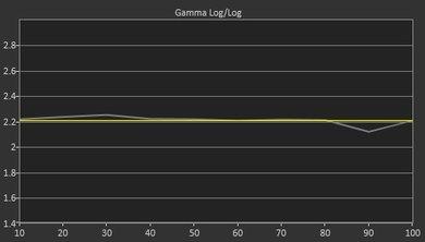 TCL FS3800 Post Gamma Curve Picture