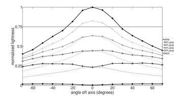Nixeus EDG 34 Vertical Lightness Graph