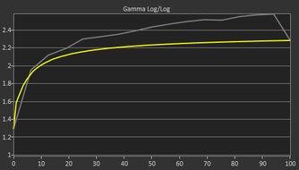 Dell Alienware AW2720HF Pre Gamma Curve Picture