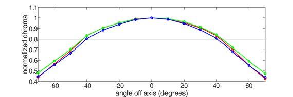 Dell Alienware AW3821DW Horizontal Chroma Graph