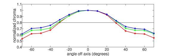 ASUS ROG Strix XG27UQ Vertical Chroma Graph