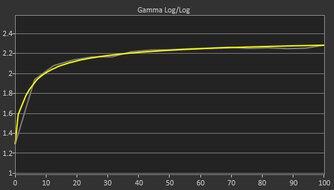 Dell S3222DGM Post Gamma Curve Picture