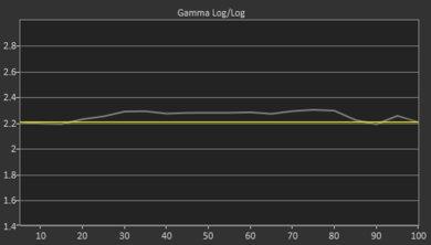 Hisense H8F Pre Gamma Curve Picture