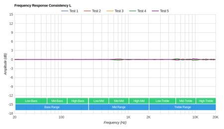 Panasonic RP-HC56 Consistency L
