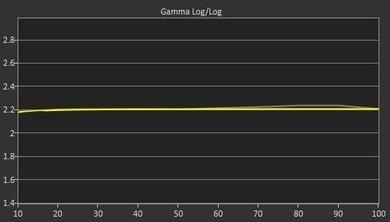 LG LF5800 Post Gamma Curve Picture