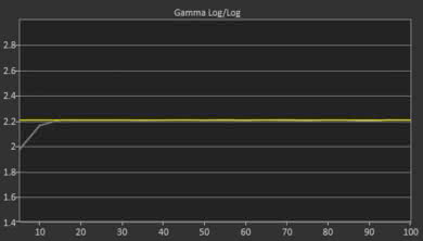 LG UK6570 Post Gamma Curve Picture