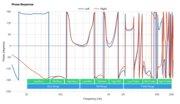 JBL Live 460NC Wireless Phase Response