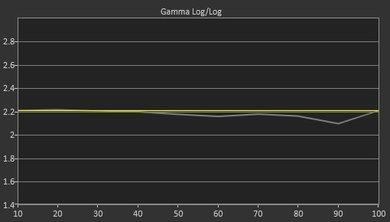 Sony X800E Pre Gamma Curve Picture