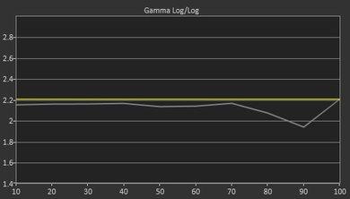Sony X750D Pre Gamma Curve Picture