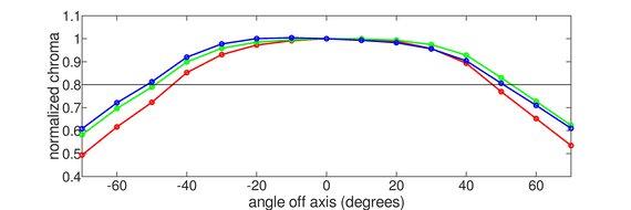 ASUS ROG Swift PG279QZ Horizontal Chroma Graph
