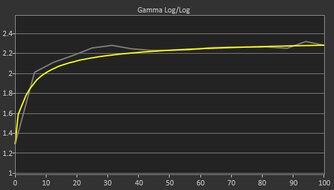Lepow Z1 Gamut Pre Gamma Curve Picture