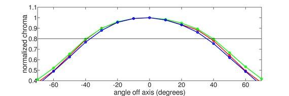 LG 27GP950-B Horizontal Chroma Graph