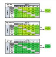 Gigabyte AORUS FI32U Response Time Table