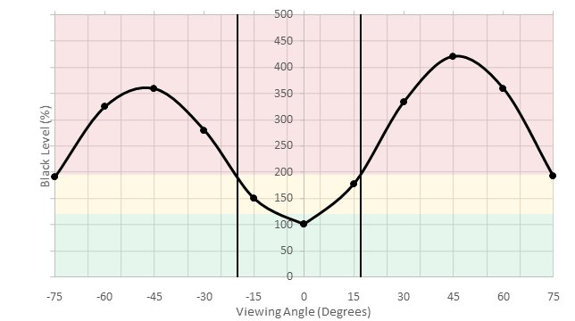 LG 32UD59-B Horizontal Black Level Picture