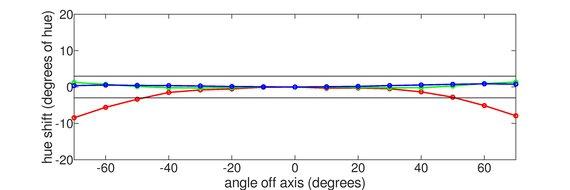 Dell UltraSharp U4021QW Horizontal Hue Graph