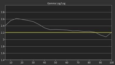 Samsung MU6100 Pre Gamma Curve Picture