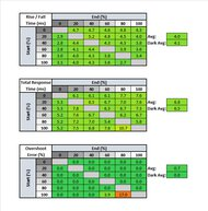 LG 27GN850-B Response Time Table