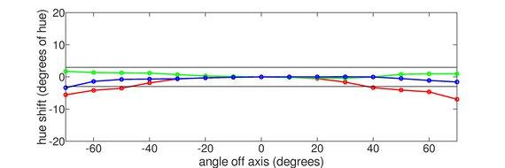ASUS ROG Strix XG27AQ Vertical Hue Graph