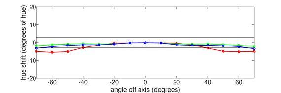 AOC CQ27G2 Vertical Hue Graph