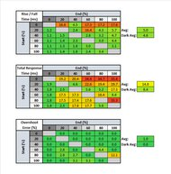 ViewSonic XG2402 Response Time Table
