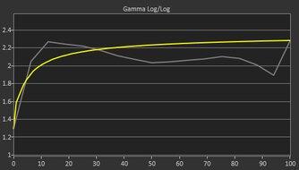 HP X24ih Pre Gamma Curve Picture
