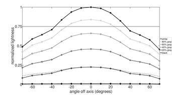 LG 27GP950-B Vertical Lightness Graph