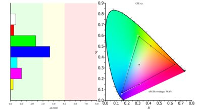 LG 29UM69G-B Color Gamut s.RGB Picture