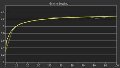 LG 43UD79-B Post Gamma Curve Picture